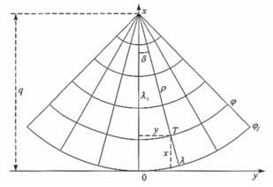 Coordinate system in normal conical projections