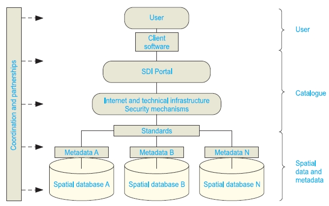 Phisical implementation of the SDI
