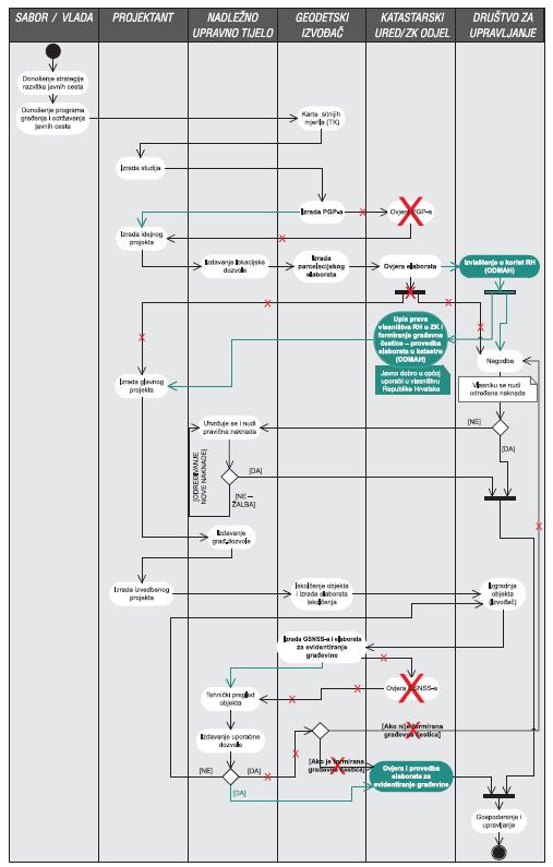 UML - prijedlog novog modela evidencije autoceste